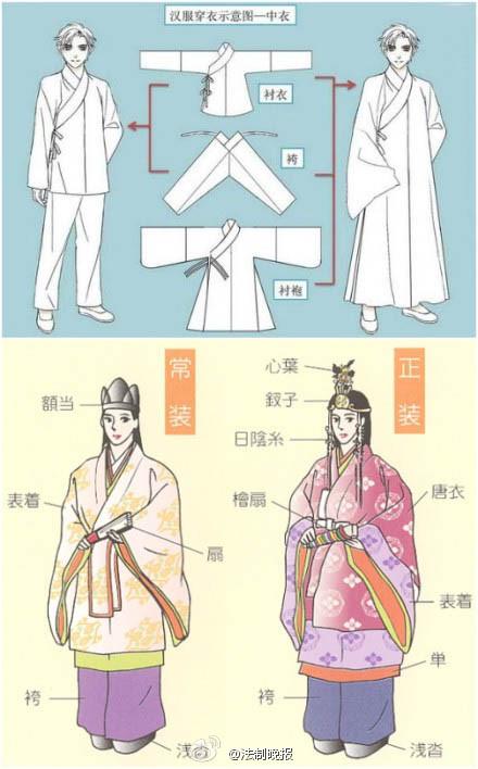 服饰文化 古代服饰名称